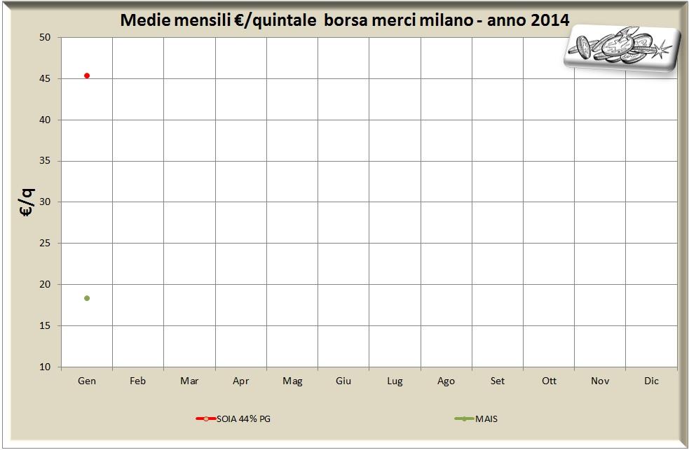 2-2014-mercati-grafico-mercati