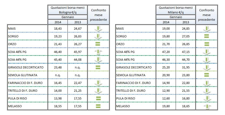 2-2014-mercati-tabella-mercati
