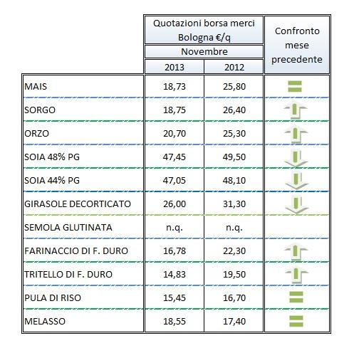tabella-mercati