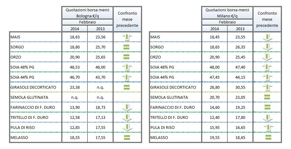 tabelle mercati