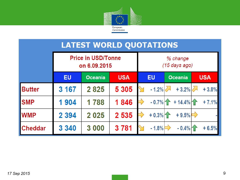 market-situation-slides_en settembre-page-009