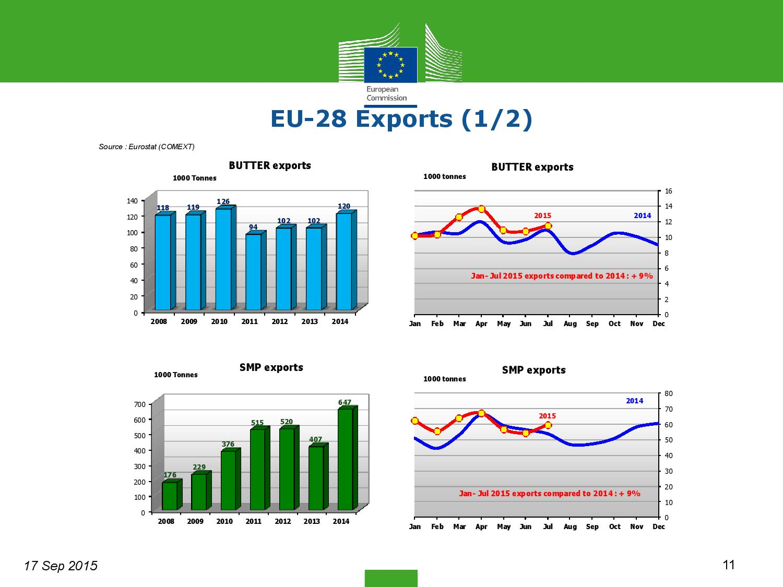 market-situation-slides_en settembre-page-011