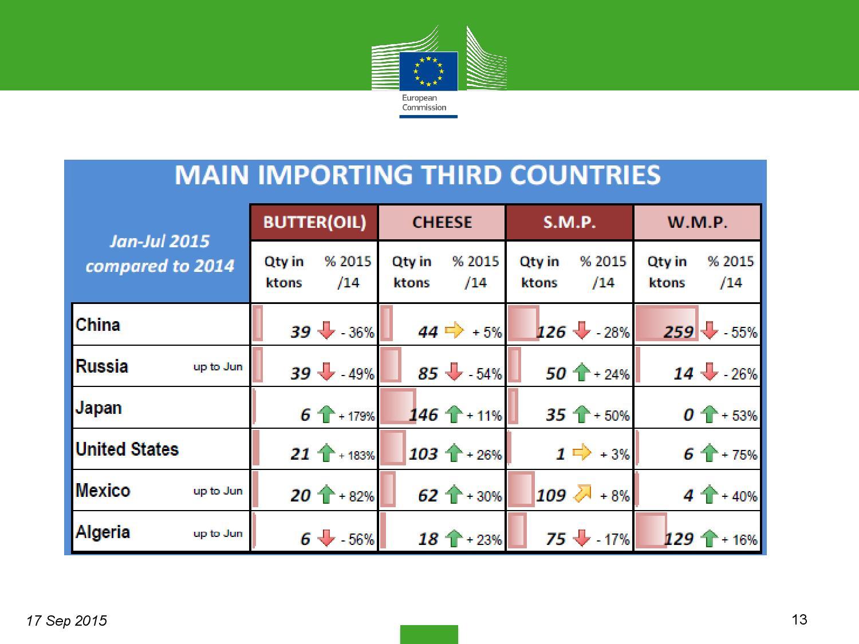 market-situation-slides_en settembre-page-013